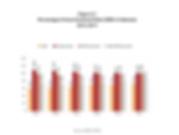 Percentage of Gross Enrolment Ration (GE