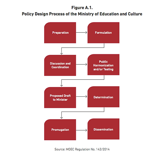 policy design of the ministry of educati