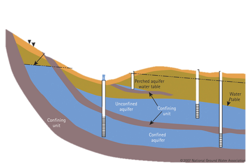 Confined Aquifer