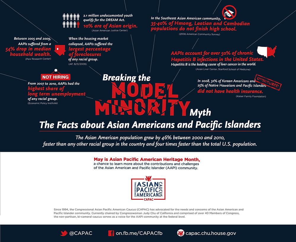 CAPAC model minority myth infographic