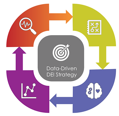 DEIx Framework