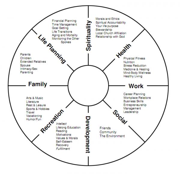 Wheel of Life found on MomColoredGlasses.com