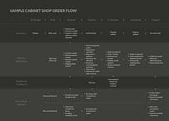 Sample Cabinet shop Order Flow.png