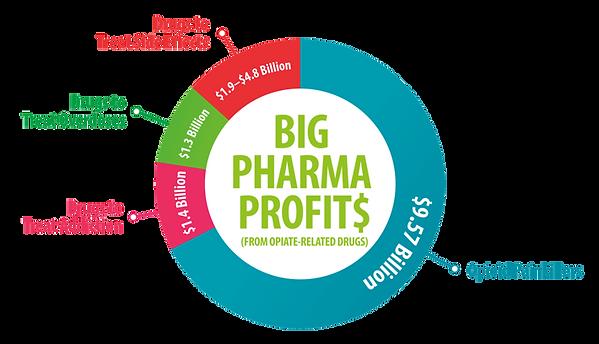 big-pharma-opioids-profits.png