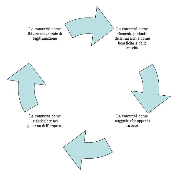 Circolo_virtuoso_ISC.png