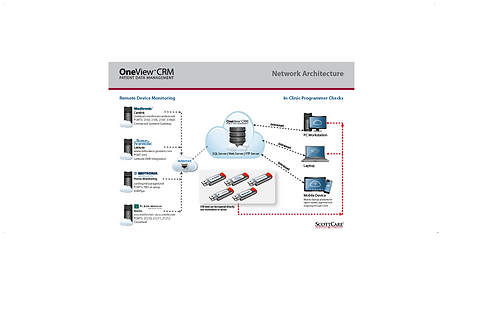 OneView Network Architecture2.png