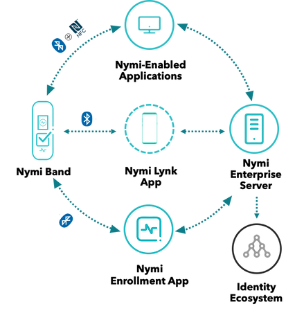 Graphic of Nymi Enterprise Edition solution architecture