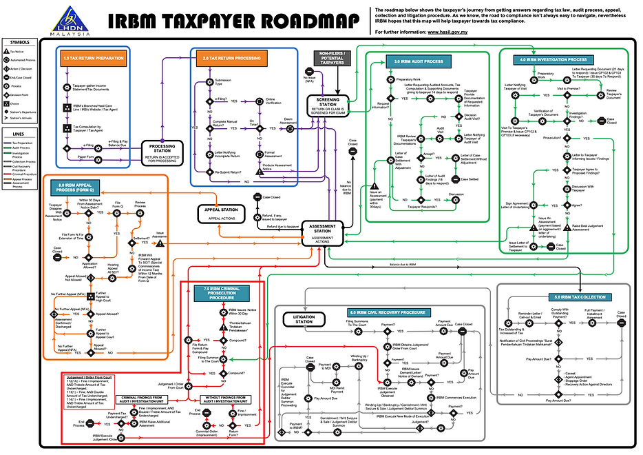 IRBM_Taxpayer_Roadmap_02.png