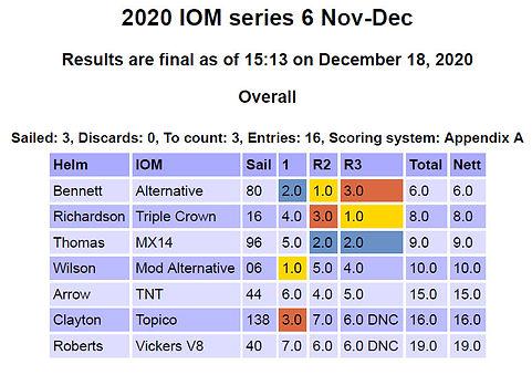 IOM series 18Dec20.jpg