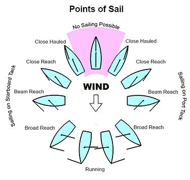 Points of sail.jpg