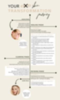 Acne Skin Transformation Journey Diagram