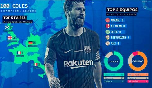 Lionel Messi llegó a 100 goles en la Champions League