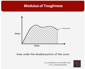 Modulus of Toughness | How it is calculated