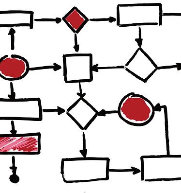 Systémové a procesní nastavení fimy
