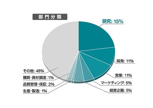 視聴者分析グラフ-職種.jpg