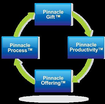 Pinnacle Process