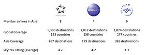 Star Alliance vs. other Airline Alliances Comparison