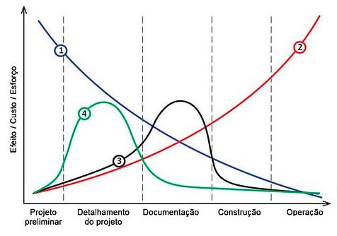 Grafico Projeto e Custos-R02.png