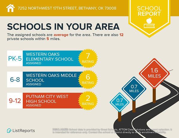 Infographics for 7252 Northwest 17th Str