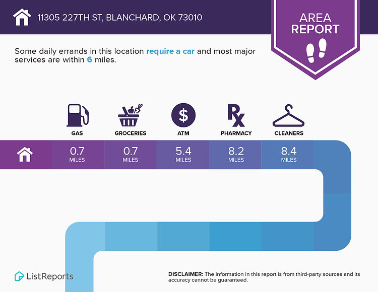 Infographics for 11305 227th St Blanchar