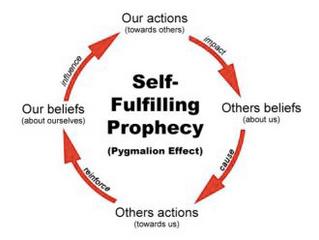 C'est quoi une prophétie autoréalisatrice ? explication par une psychologue.