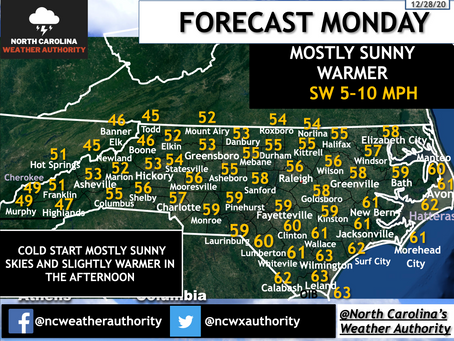 Monday, December 28th, 2020 Forecast