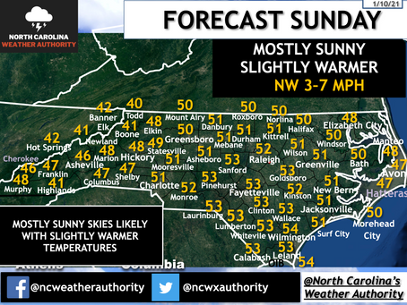 Forecast Sunday, January 10th, 2021