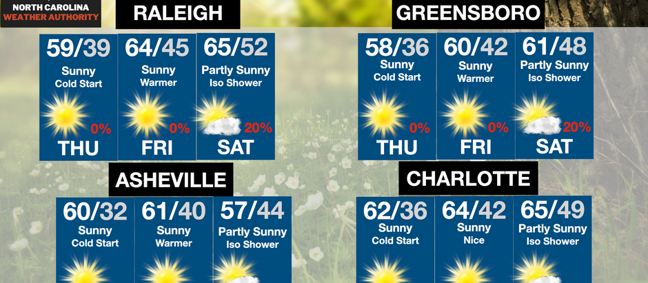 The 60s are coming back into the forecast for a few days