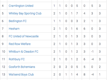 Current League Table