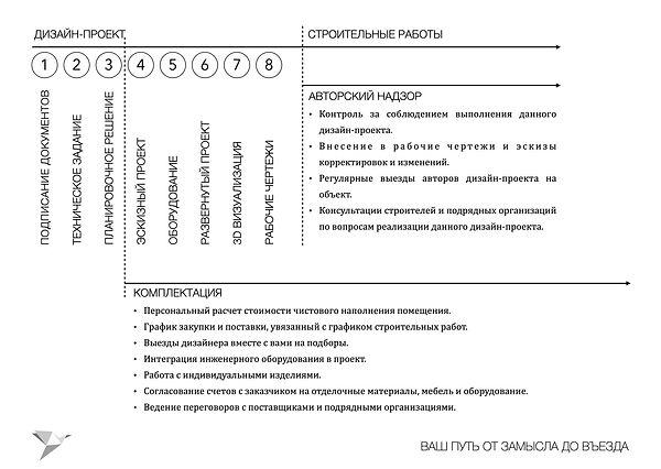 Этапы работ студии дизайна интерьеров Да