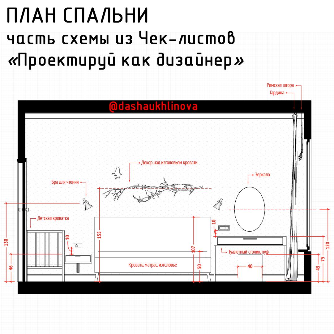 """Развёртка стен спальни из чек-листов """"Проектируй как дизайнер"""" Даши Ухлиновой"""