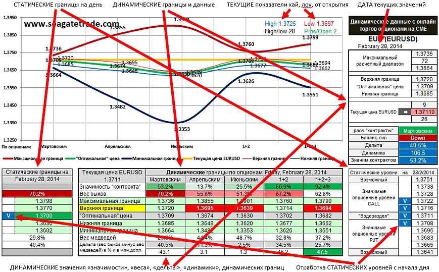 классические опционные уровни, опционные уровни, анализ опционных уровней, онлайн анализ опционных уровней, option level, онлайн торги опционами, индикатор опционных уровней, индикатор открытого интереса, форекс
