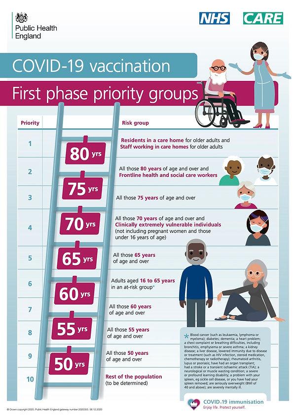 PHE_11895_COVID_vaccine_priority_poster.