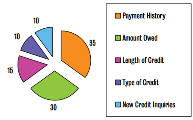 How Credit Can Affect You After College