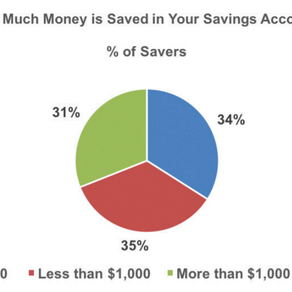 The Importance of Saving