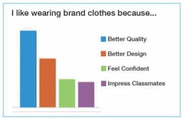 Name Brand vs. Generic