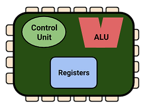 CPU Diagram (without Cache).png