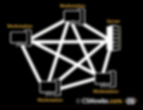 mesh topology.png