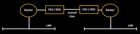 leased line.png