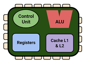 CPU Diagram (with Cache).png
