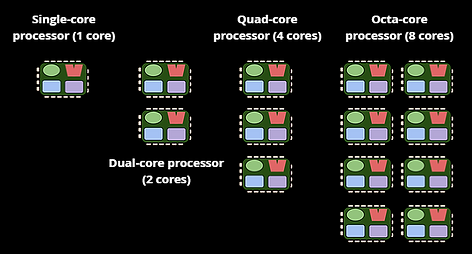 cores diagram with cache.png