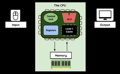Von Neumann Architecture (1).png