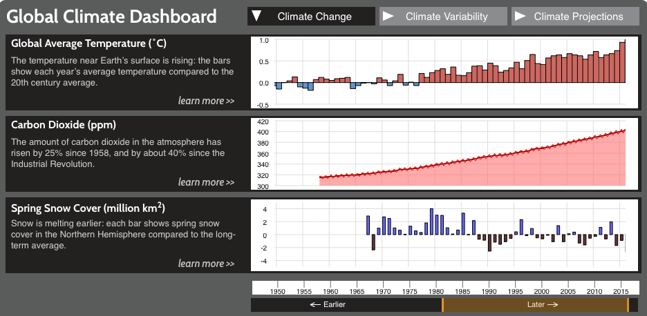 Charts showing steady increases in CO2 and global temperatures.