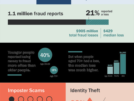 New FTC Fraud Report: Don't be a Scam Victim