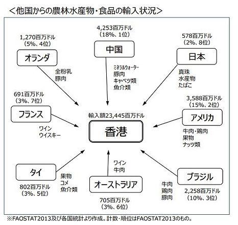 松山資料香港の輸入状況.JPG