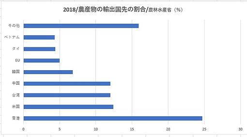 2018松山輸出国先の割合.JPG