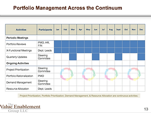 Portfolio Management Across the Continuu