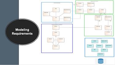 Requirements Meta Model.png