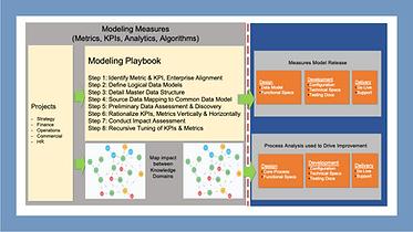 Measures Modeling.png