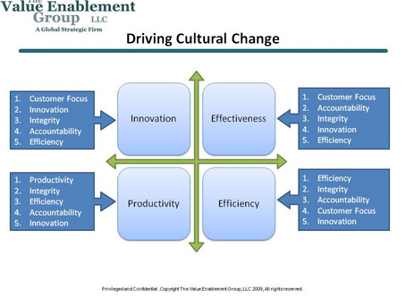 """Living"" your Corporate Values to Drive Cultural Change"
